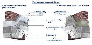 Материалы для теплоизоляции стен